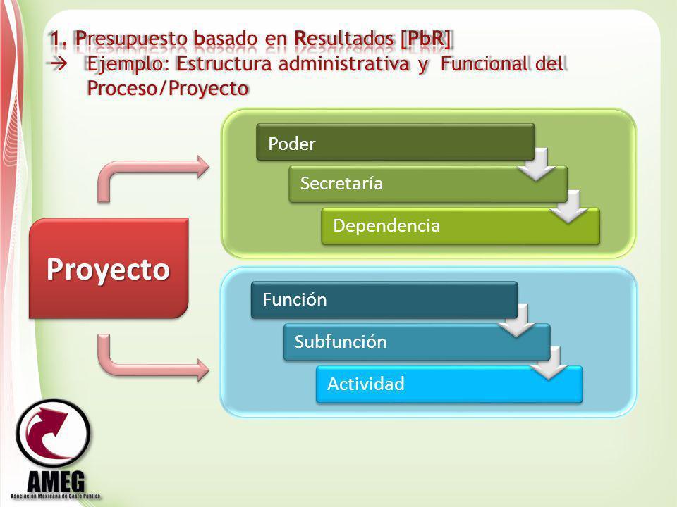 Proyecto 1. Presupuesto basado en Resultados [PbR]